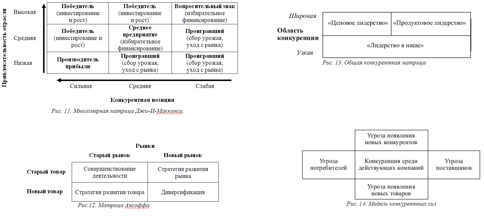 Классификация фирм занимающих различные рыночные позиции