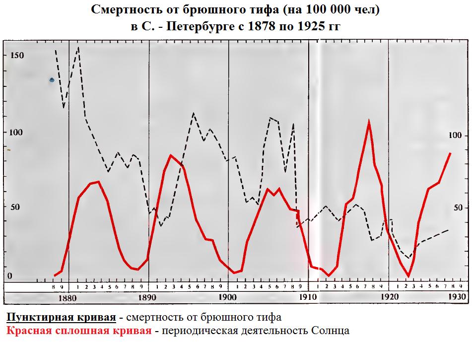 Чижевский Земное Эхо Солнечных Бурь скачать